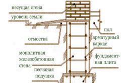 Монтаж арматуры для фундамента