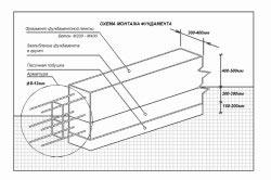 Схема монтажа ленточного мелкозаглубленного фундамента