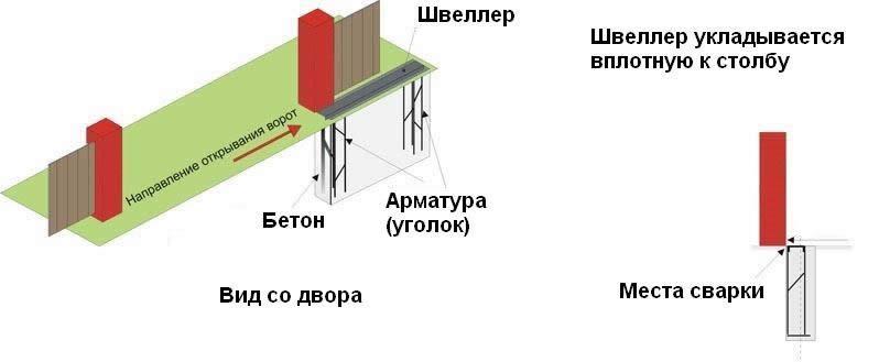 Фундамент для откатных ворот в серпухове электрические ворота для дома faac 409