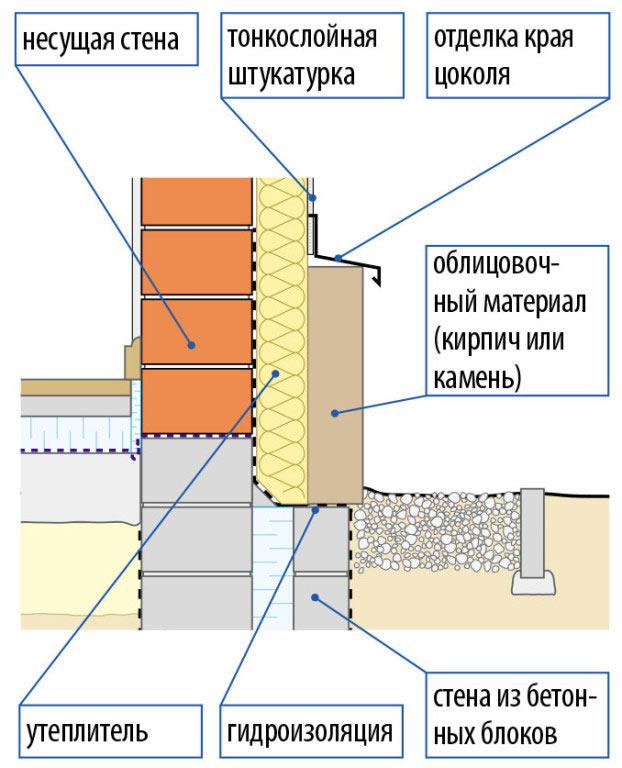 Фасадная клинкерная плитка для
