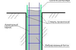 Схема опалубки для сваи