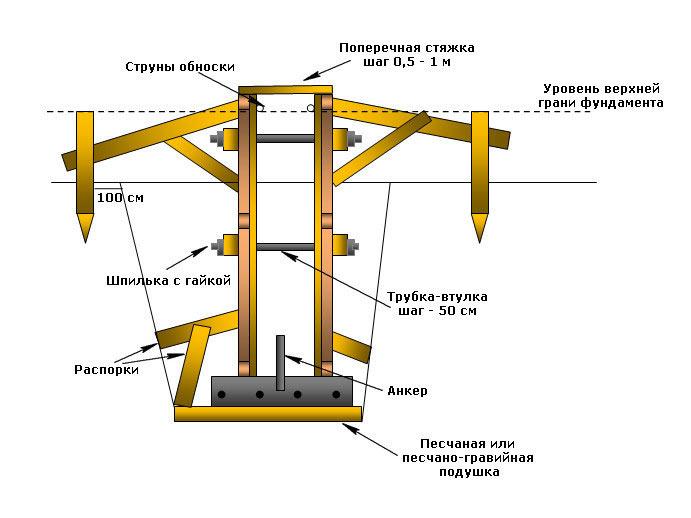 Схема опалубки ленточного фундамента