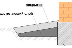 Схема подстилающего слоя