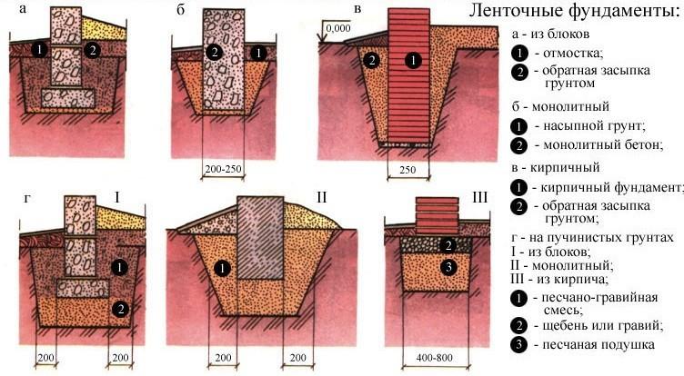 Схема примеров ленточных
