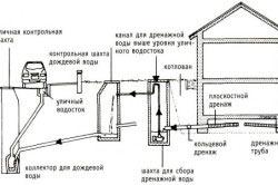 Схема пристенного дренажа