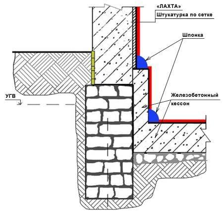Как сделать гидроизоляцию уже построенного дома 368