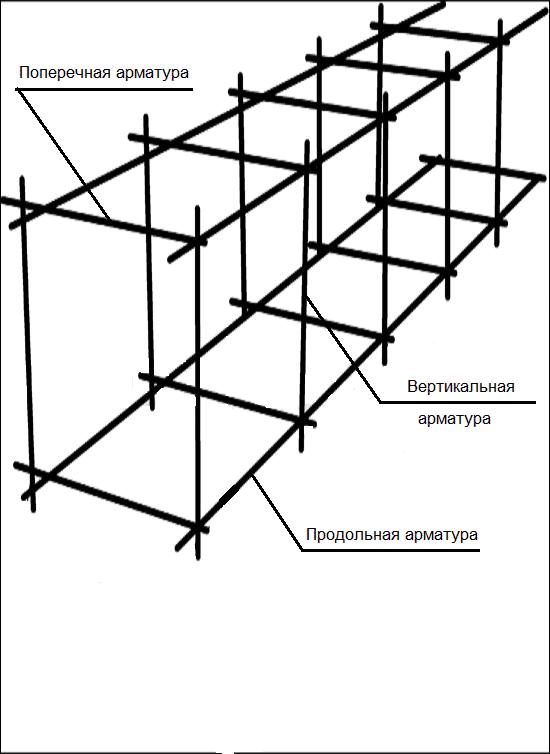 Схема расчета арматуры для