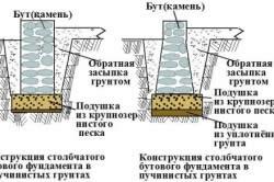 Схема сооружения бутового фундамента.
