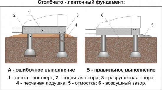 Схема столбчато-ленточного