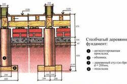 Схема столбчатого деревянного фундамента
