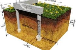 Схема столбчатого фундамента с ростверком