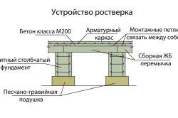 Схема столбчатого ростверка.