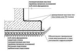 Схема стыка горизонтальной и вертикальной гидроизоляции