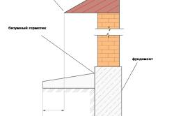 Схема стыковки отмостки к зданию
