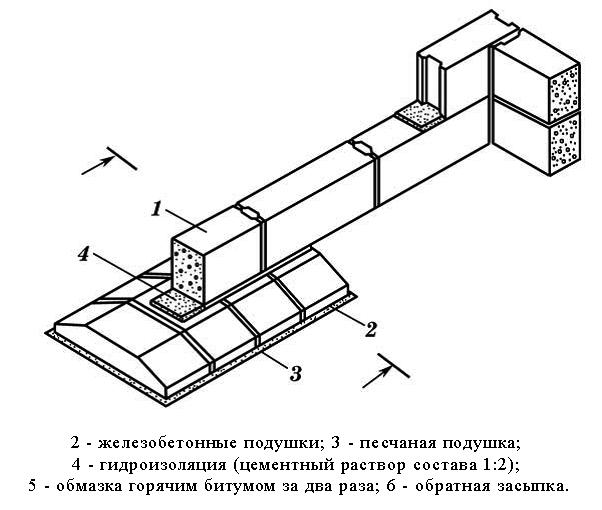 Схема укладки блочного