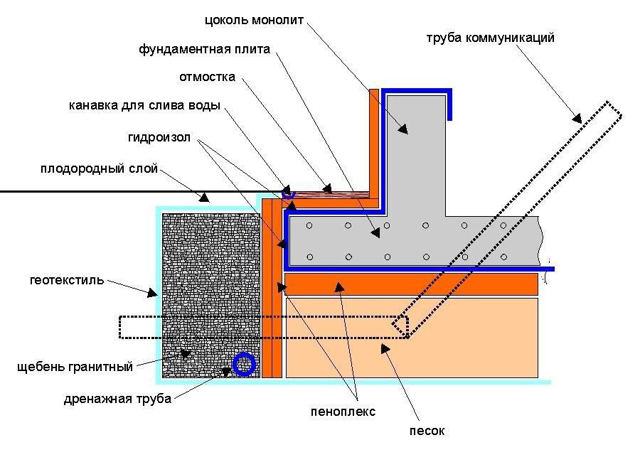 Схема укладки фундаментной