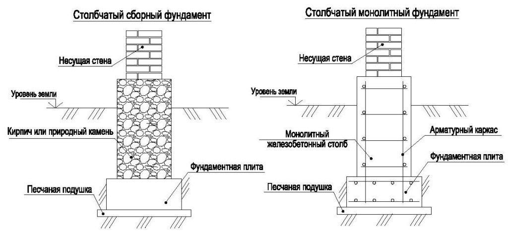 Схема укладки столбчатого фундамента.
