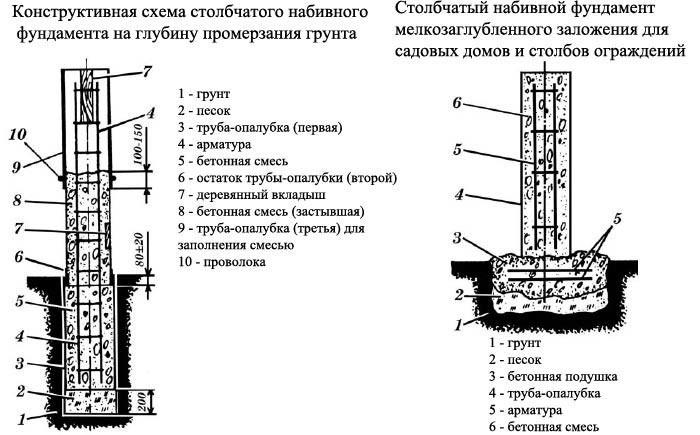 Схема установки столбчатого фундамента.