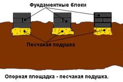 Схема устройства песчаной подушки в качестве опорной площадки.