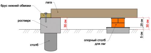 Схема устройства бетонного ростверка