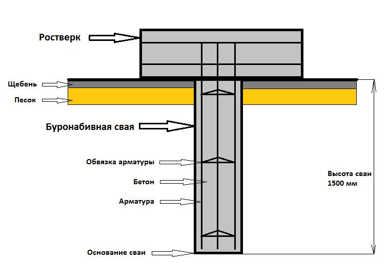 Схема устройства буронабивной