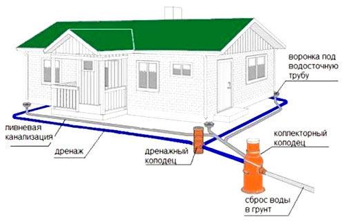 Схема устройства дренажа участка
