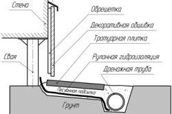Схема устройства отделки фундамента сайдингом