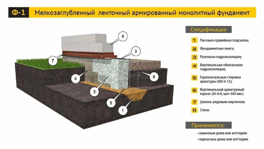 Схема устройства мелкозаглубленного ленточного армированного монолитного фундамента