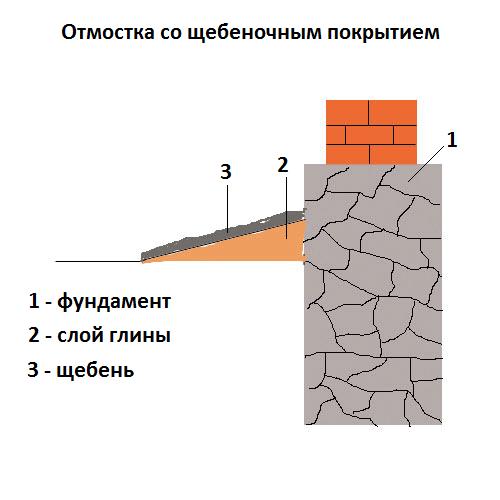 Схема устройства отмостки с