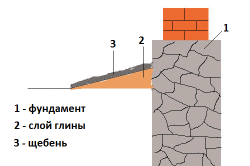 Схема устройства отмостки с щебеночным покрытием