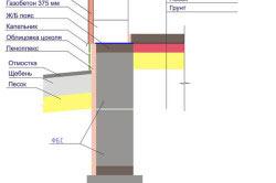 Схема устройства сборного ленточного фундамента