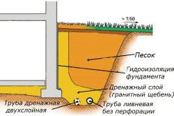 Схема устройства дренажа вокруг дома