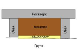 Схема утепления фундамента минеральной ватой и пенопластом
