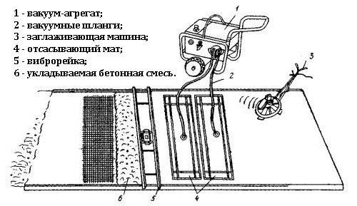 Схема вакуумирования бетонной смеси