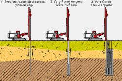 Схема вдавливания грунтоцементных свай