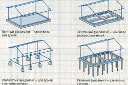 Схемы основных видов фундамента