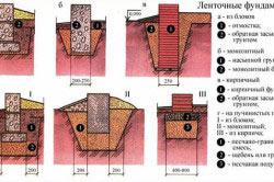 Схема видов ленточного фундамента для деревянного дома