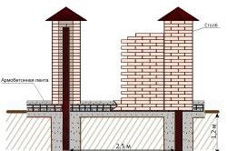 Схема вырытой траншеи под фундамент