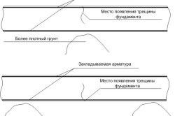Схема закладки фундамента для дома