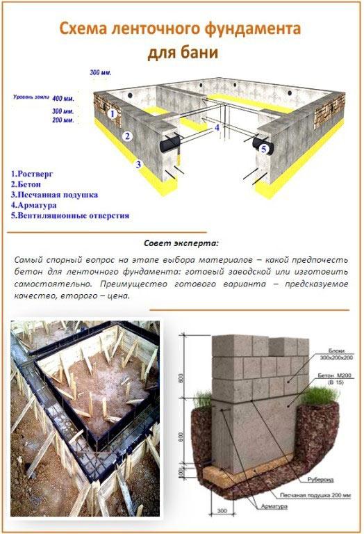 Схема заливки бетонного