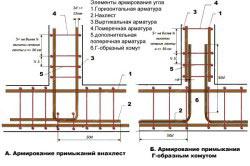 Схемы армирования ленточного фундамента