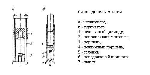 Схемы дизель-молота