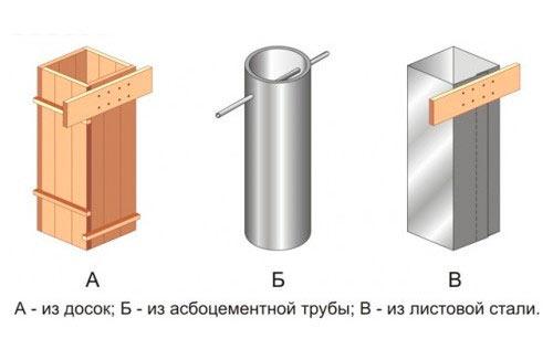 Как сделать опалубку для столбчатого фундамента своими руками 20