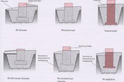 Схемы видов столбчатых фундаментов