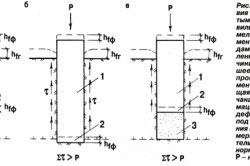 Схемы взаимодействия фундаментов с пучинистыми грунтами