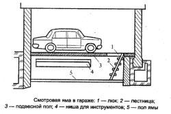 Схема фундамента смотровой ямы.
