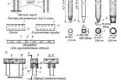 Схема видов свайных фундаментов.