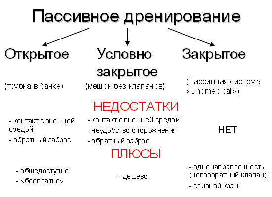 Схема видов дренажных систем.