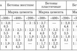 Таблица пропорций для приготовления бетона.