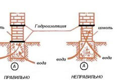 Схема кладки цоколя.